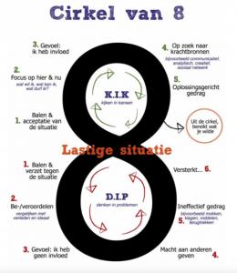 Cirkel van 8